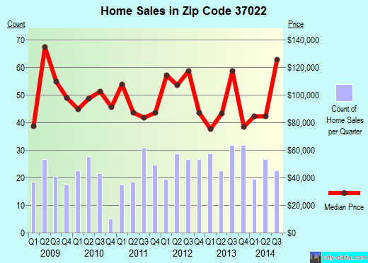 Zip code 37022 (Hartsville/Trousdale County, Tennessee) real estate house value trends