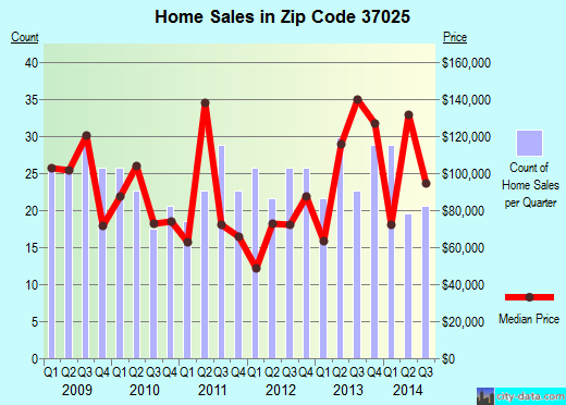 Zip code 37025 (, Tennessee) real estate house value trends