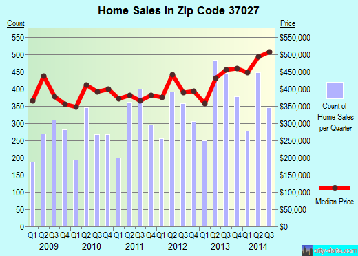 Zip code 37027 (Nashville, TN) real estate house value trends