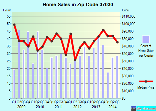 Zip code 37030 (Carthage, Tennessee) real estate house value trends