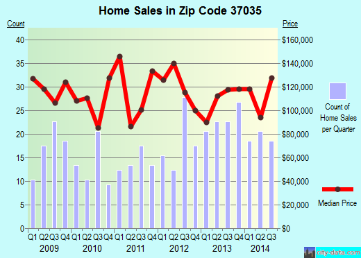Zip code 37035 (Pleasant View, Tennessee) real estate house value trends