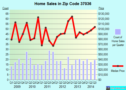 Zip code 37036 (Charlotte, Tennessee) real estate house value trends