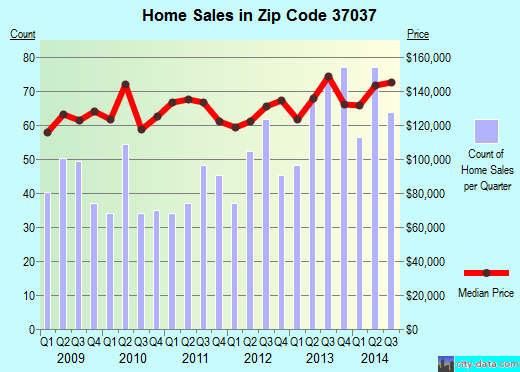 Zip code 37037 (, Tennessee) real estate house value trends