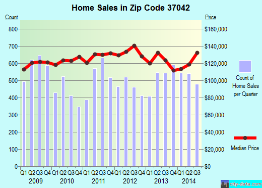 Zip code 37042 (Clarksville, Tennessee) real estate house value trends