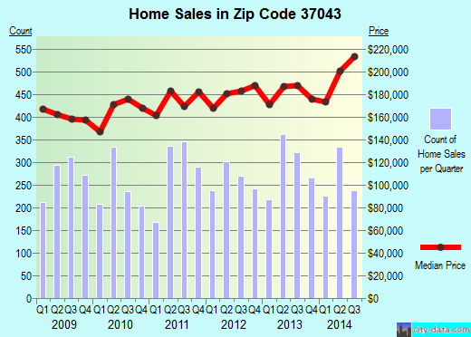 Zip code 37043 (Clarksville, Tennessee) real estate house value trends