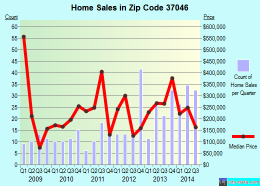 Zip code 37046 (, Tennessee) real estate house value trends