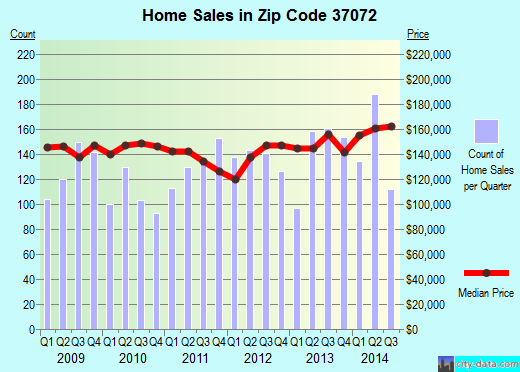 Zip code 37072 (Nashville-Davidson, Tennessee) real estate house value trends