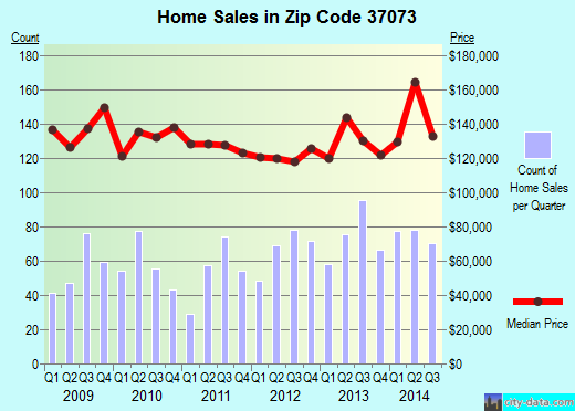Zip code 37073 (Greenbrier, Tennessee) real estate house value trends