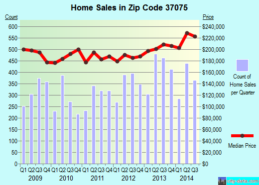 Zip code 37075 (Hendersonville, Tennessee) real estate house value trends