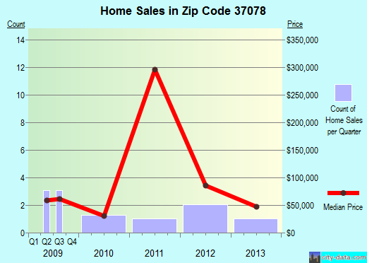 Zip code 37078 (, Tennessee) real estate house value trends