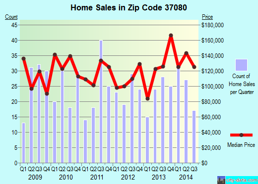 Zip code 37080 (Nashville-Davidson, Tennessee) real estate house value trends