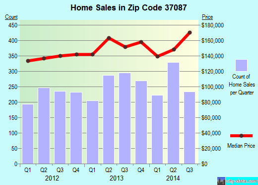 Zip code 37087 (Lebanon, Tennessee) real estate house value trends