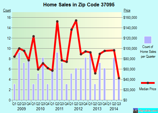 Zip code 37095 (Liberty, Tennessee) real estate house value trends