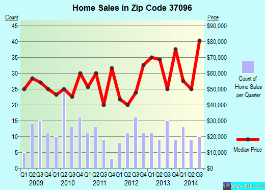 Zip code 37096 (Linden, Tennessee) real estate house value trends