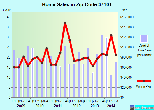 Zip code 37101 (McEwen, Tennessee) real estate house value trends