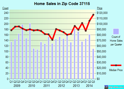 Zip code 37115 (Nashville-Davidson, Tennessee) real estate house value trends