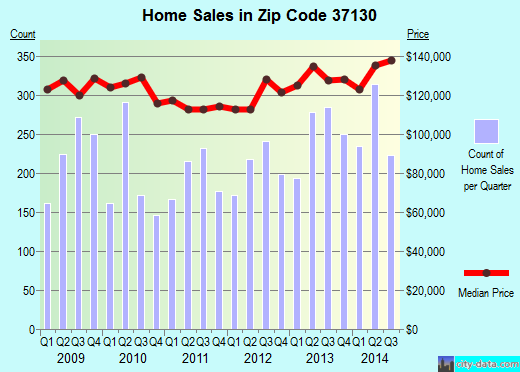 Zip code 37130 (Murfreesboro, Tennessee) real estate house value trends