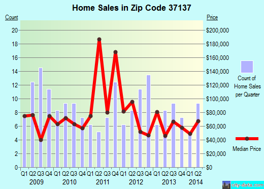 Zip code 37137 (Centerville, Tennessee) real estate house value trends