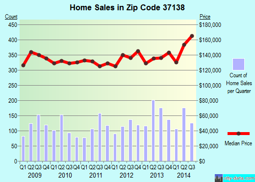 Zip code 37138 (Nashville, TN) real estate house value trends