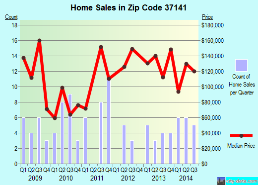 Zip code 37141 (Orlinda, Tennessee) real estate house value trends