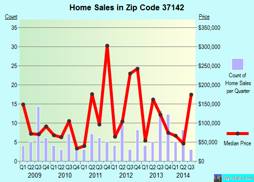 Zip code 37142 (, Tennessee) real estate house value trends