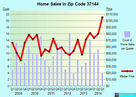 Zip code 37144 (Lynchburg, Tennessee) real estate house value trends