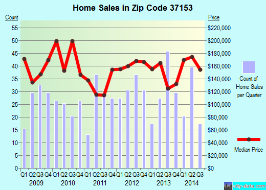 Zip code 37153 (Murfreesboro, Tennessee) real estate house value trends