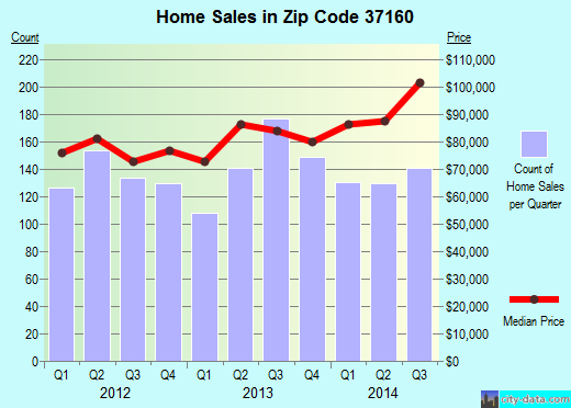 Zip code 37160 (Shelbyville, Tennessee) real estate house value trends