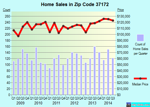 Zip code 37172 (Coopertown, Tennessee) real estate house value trends