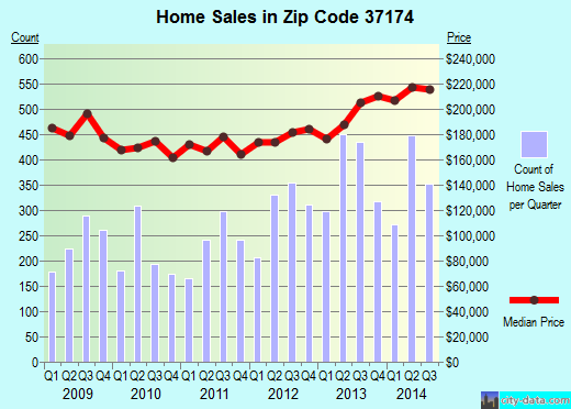 Zip code 37174 (Spring Hill, Tennessee) real estate house value trends