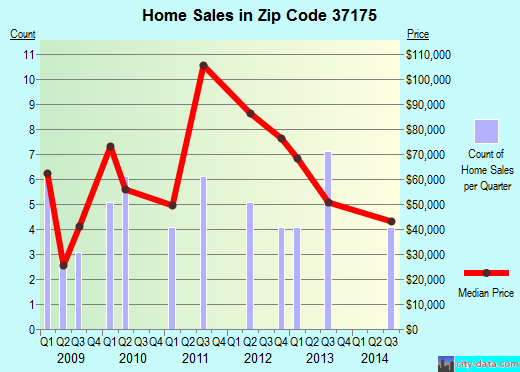 Zip code 37175 (Tennessee Ridge, Tennessee) real estate house value trends