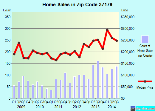 Zip code 37179 (Thompson's Station, Tennessee) real estate house value trends