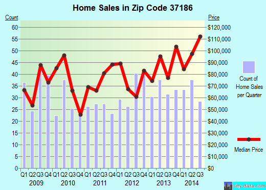 Zip code 37186 (Westmoreland, Tennessee) real estate house value trends