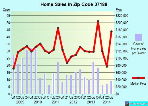 Zip code 37189 (Nashville-Davidson, Tennessee) real estate house value trends