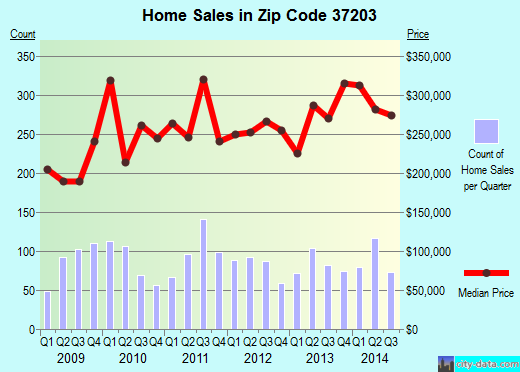 Zip code 37203 (Nashville-Davidson, Tennessee) real estate house value trends