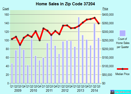Zip code 37204 (Nashville, TN) real estate house value trends