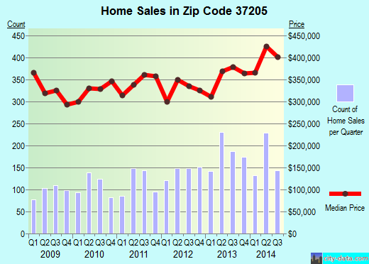 Zip code 37205 (Nashville-Davidson, Tennessee) real estate house value trends