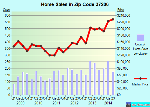 Zip code 37206 (Nashville, TN) real estate house value trends