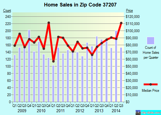 Zip code 37207 (Nashville-Davidson, Tennessee) real estate house value trends