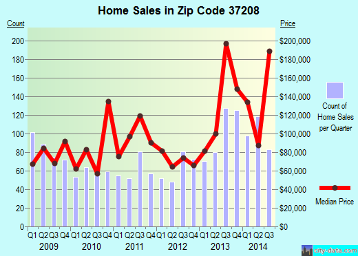 Zip code 37208 (Nashville, TN) real estate house value trends