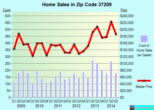 Zip code 37209 (Nashville-Davidson, Tennessee) real estate house value trends