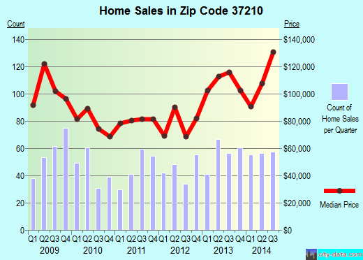 Zip code 37210 (Nashville, TN) real estate house value trends