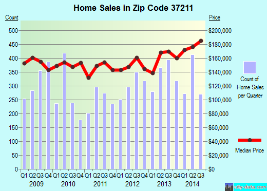 Zip code 37211 (Nashville-Davidson, Tennessee) real estate house value trends