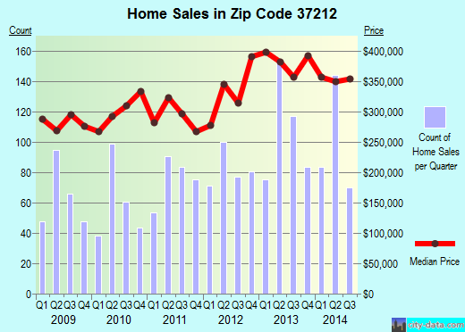 Zip code 37212 (Nashville, TN) real estate house value trends