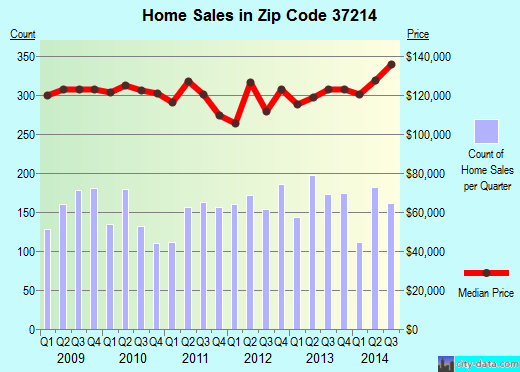 Zip code 37214 (Nashville, TN) real estate house value trends