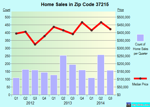 Zip code 37215 (Nashville, TN) real estate house value trends