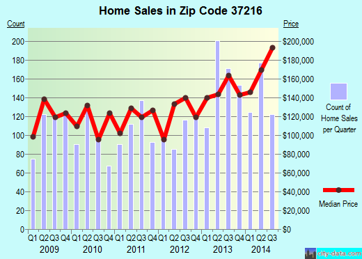 Zip code 37216 (Nashville, TN) real estate house value trends