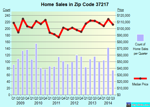 Zip code 37217 (Nashville-Davidson, Tennessee) real estate house value trends