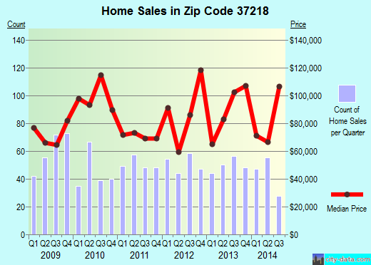 Zip code 37218 (Nashville, TN) real estate house value trends