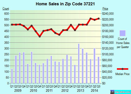 Zip code 37221 (Nashville, TN) real estate house value trends